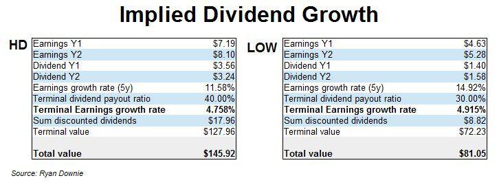 Implied Growth Comparison