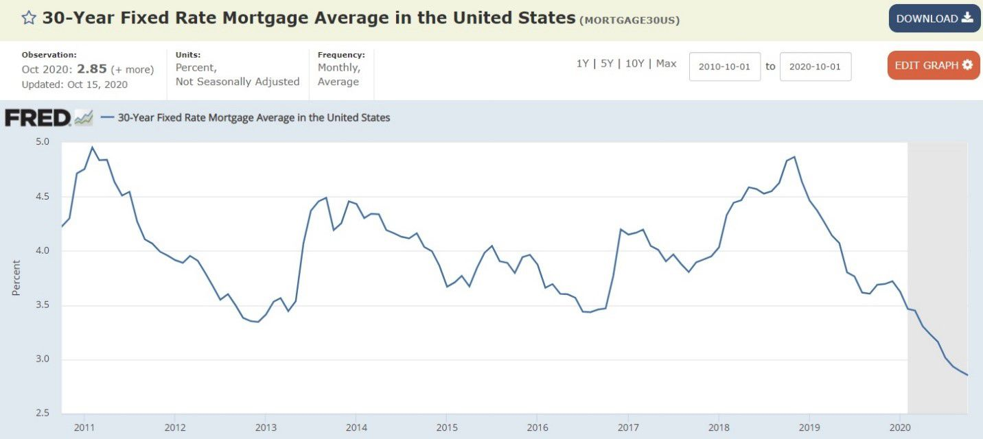 Chart of U.S. 30-year fixed rate mortgage average