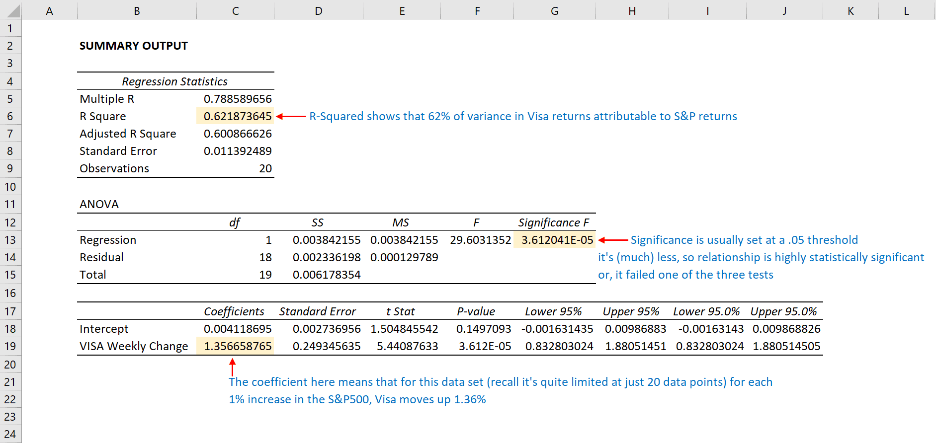 How to Create a Linear Regression Model in Excel