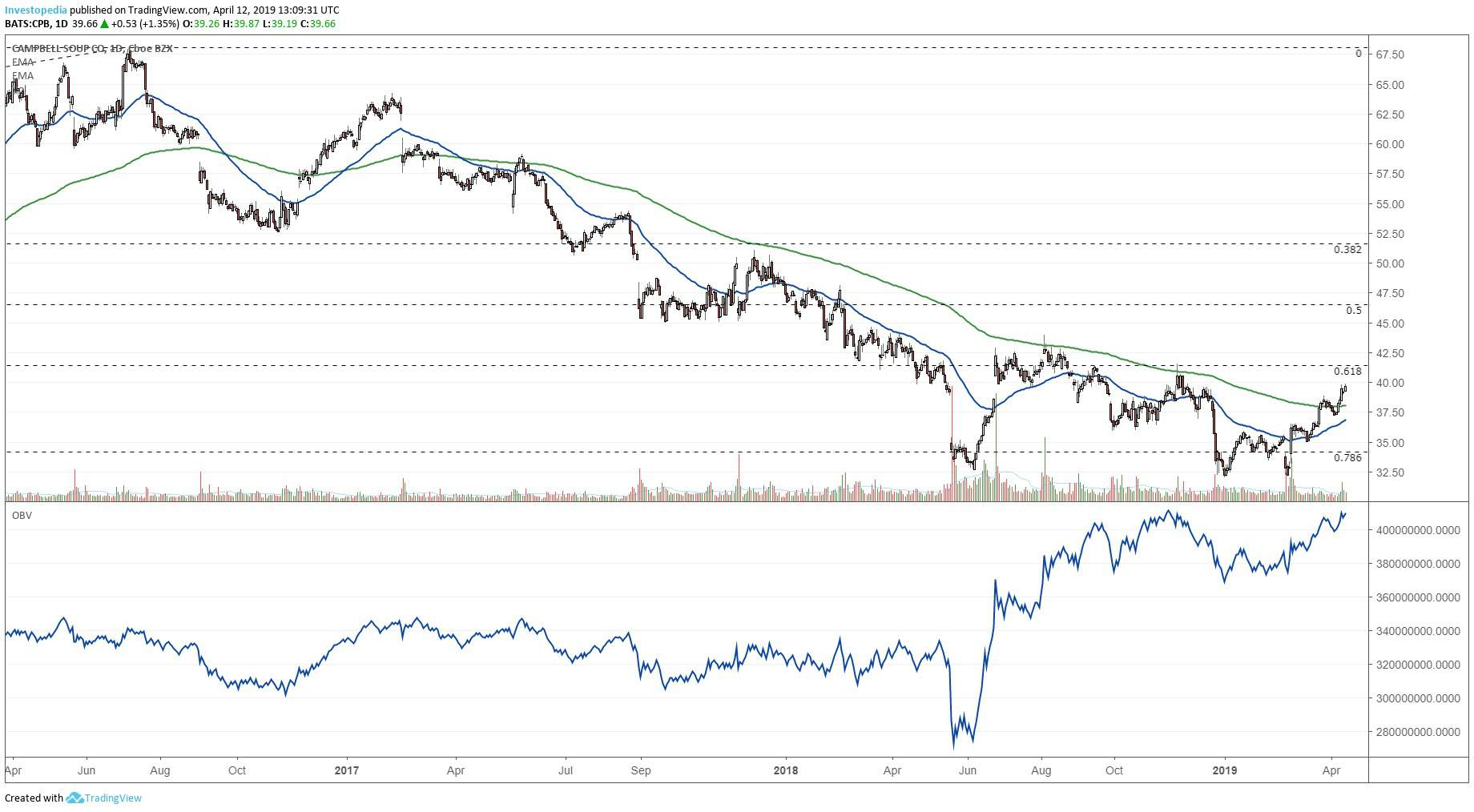 short-term chart showing the share price performance of campbell soup  company (cpb)