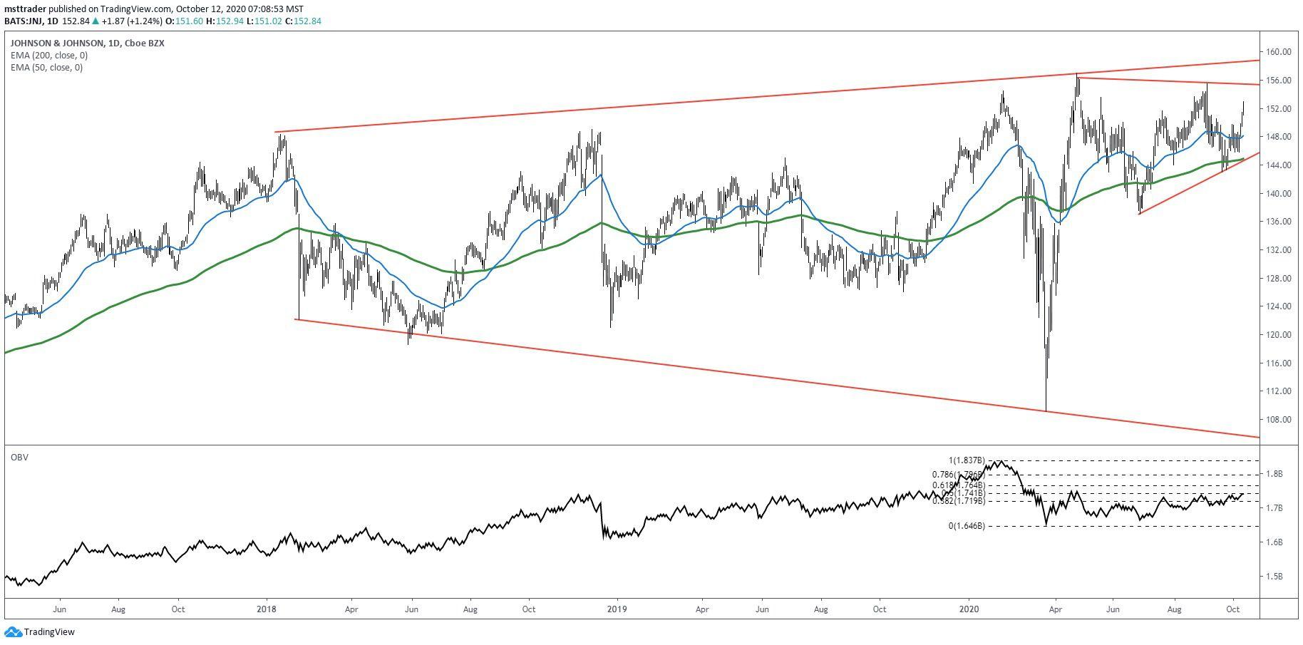 Short-term chart showing the share price performance of Johnson & Johnson (JNJ)