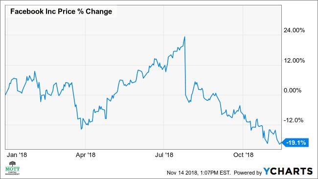 Why Facebook Is Overvalued Despite 35% Plunge