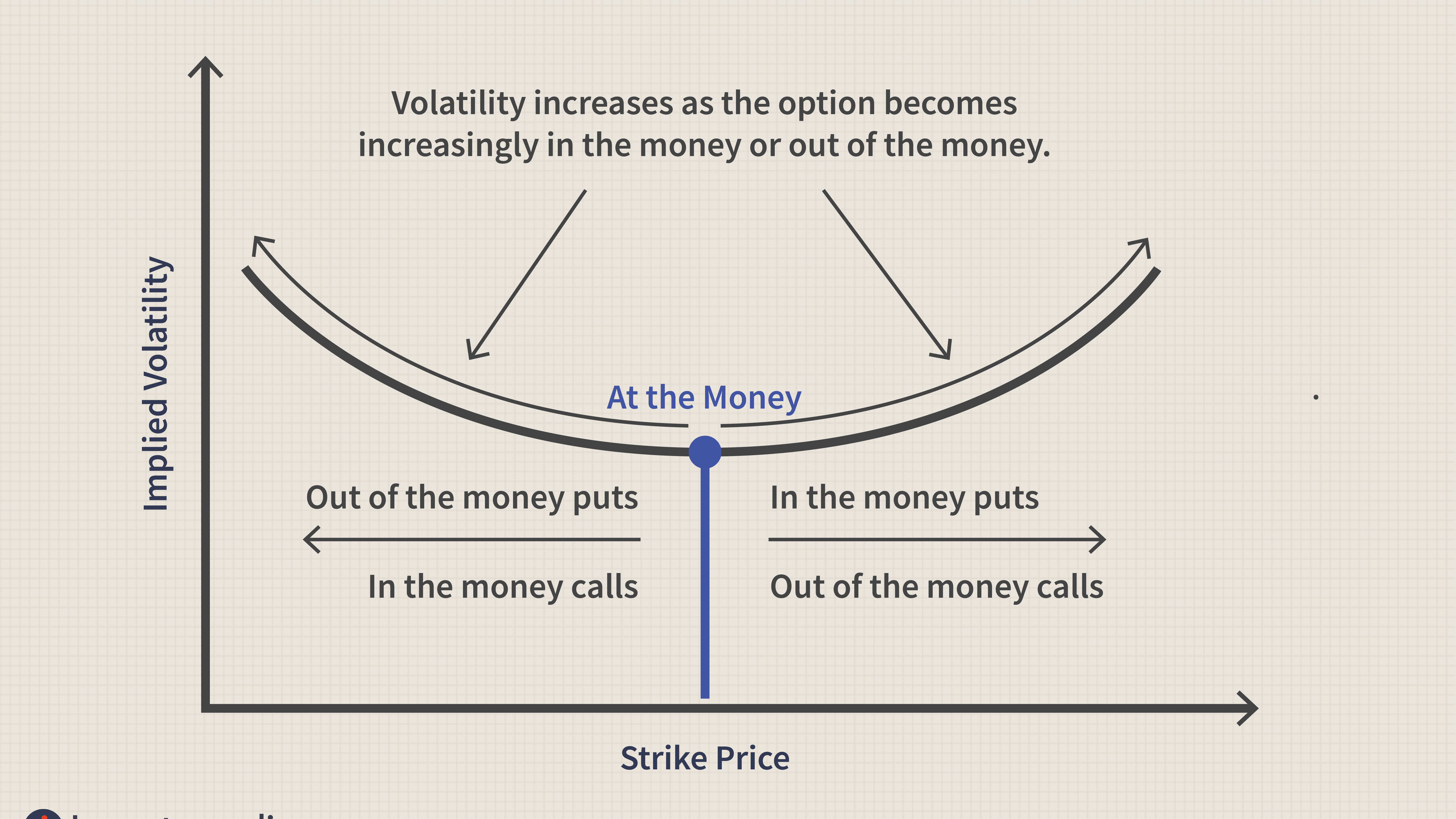 Implied volatility options chain