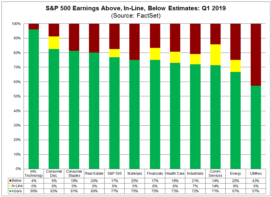 S&P 500 earnings above, in line and below estimates: Q1 2019