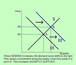 Quantity Supplied Definition