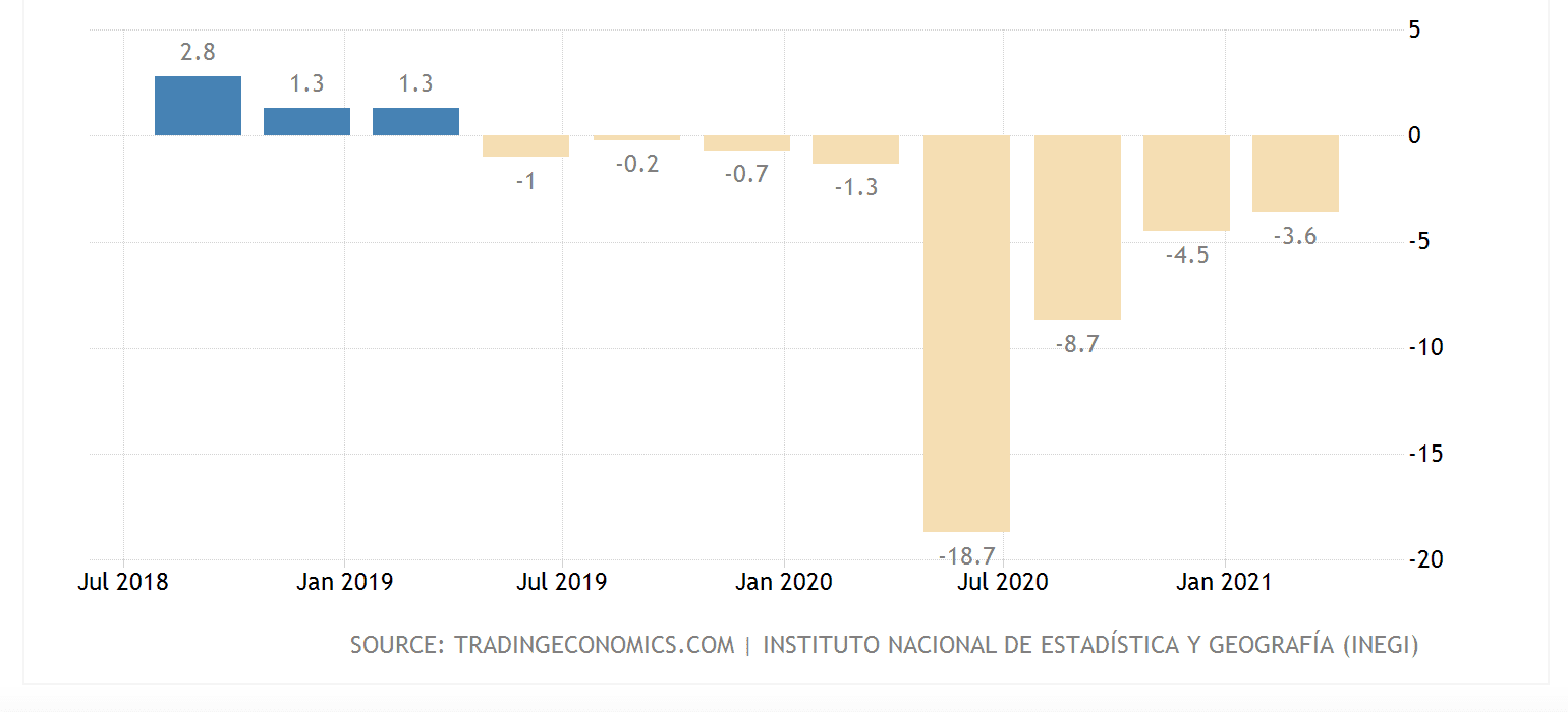 Mexico GDP growth and regression per year (%)