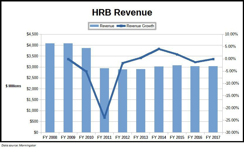 H R Block Stock Time To Consider Selling Hrb Tax