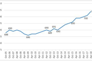 A graph of FICO scores that range from 688 to 704 between October 2005 and April 2018.