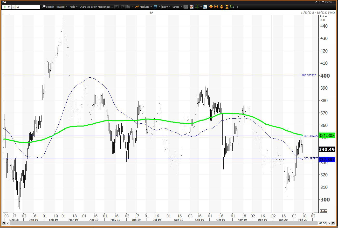 Daily chart showing the share price performance of The Boeing Company (BA)