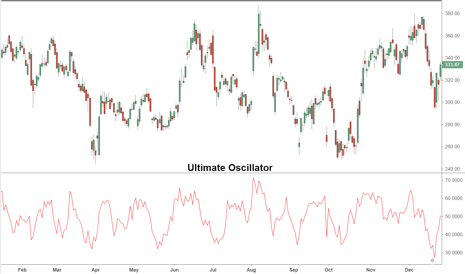 Ultimate Oscillator Definition and Strategies