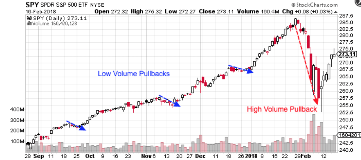 How to Use Volume to Improve Your Trading