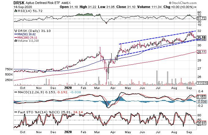 Chart showing the share price performance of the Aptus Defined Risk ETF (DRSK)