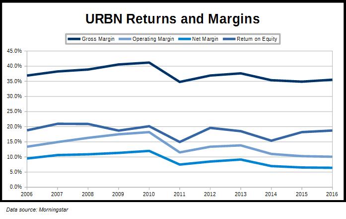 URBN Margins