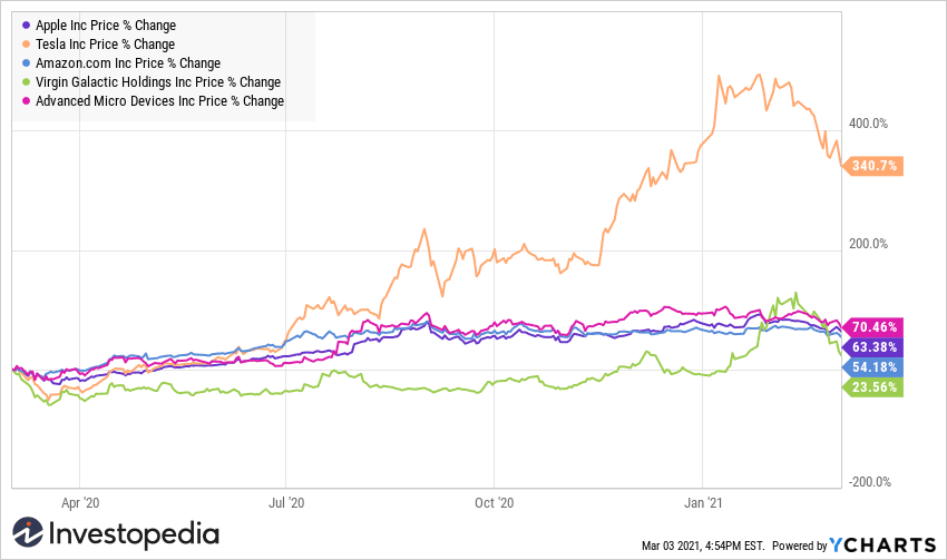 Top 5 holdings in BUZZ