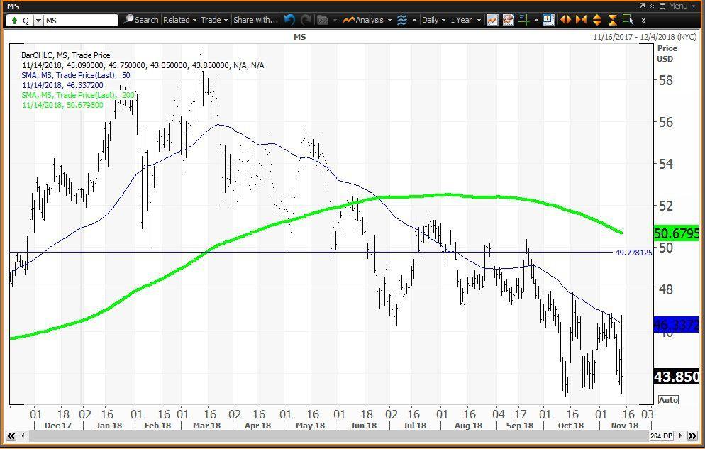 Goldman, Morgan Stanley in Bear Market Squeeze