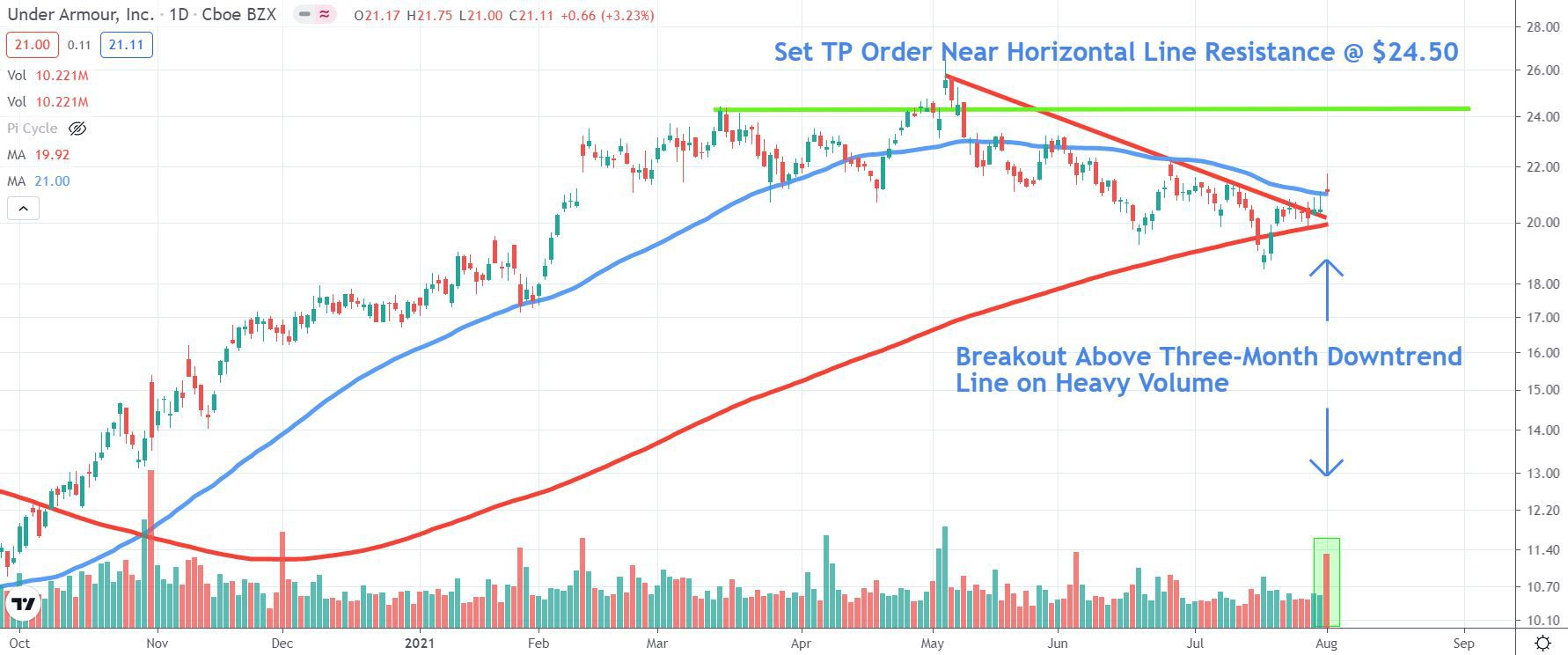 Chart depicting the share price of Under Armour, Inc. (UAA)