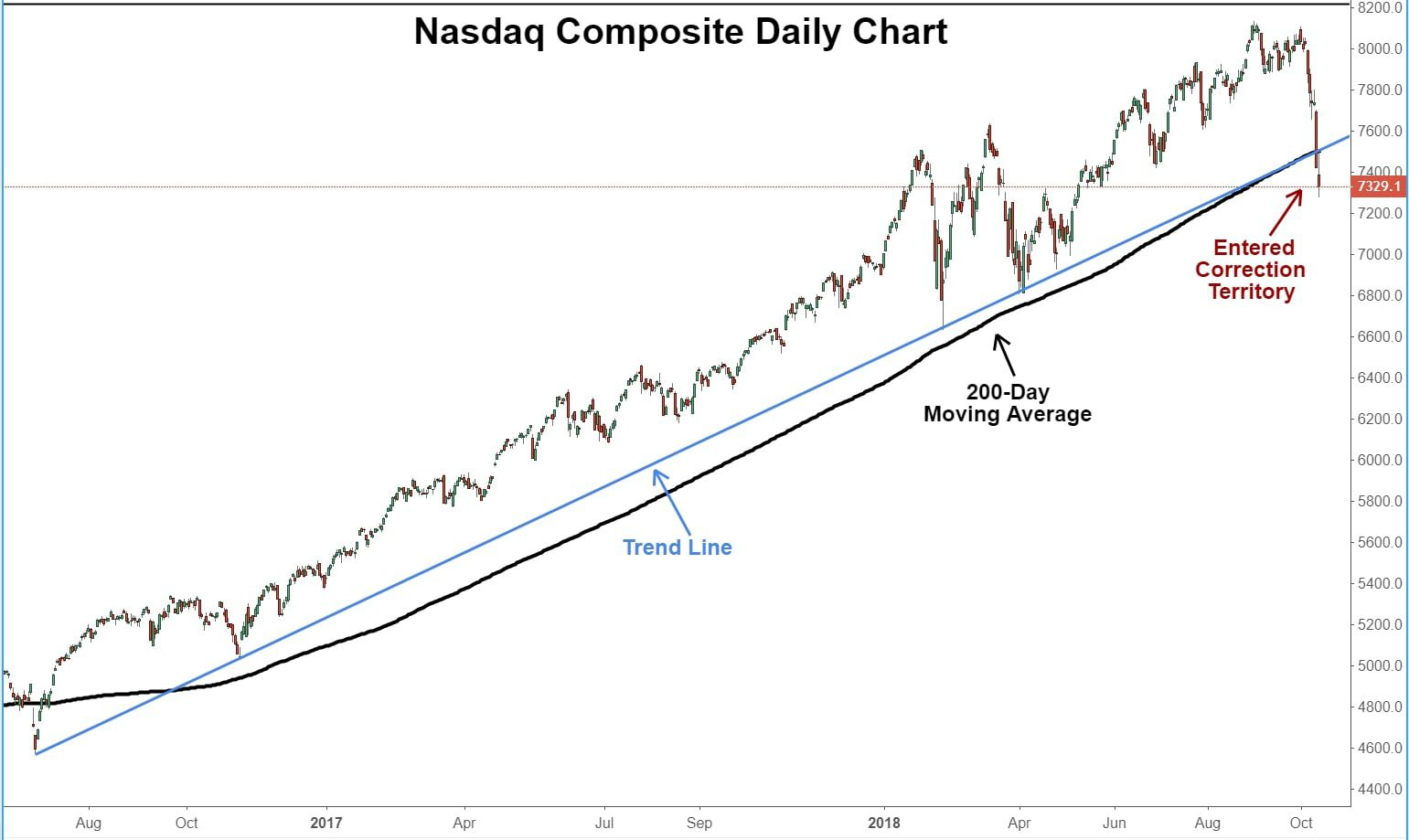 Daily Technical Chart Showing The Performance Of Nasdaq Composite Index
