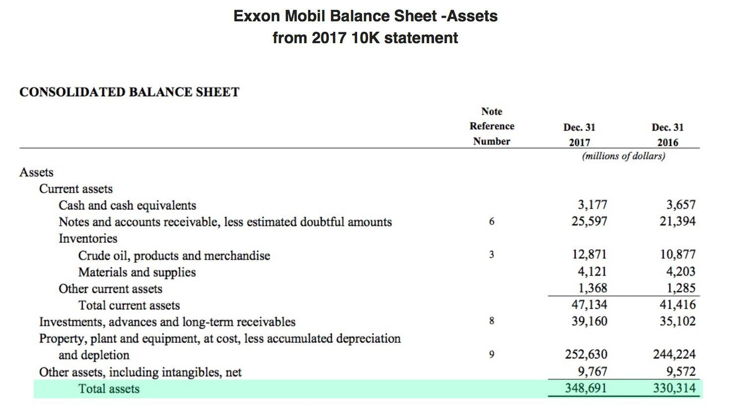 How To Calculate Return On Assets Roa With Examples