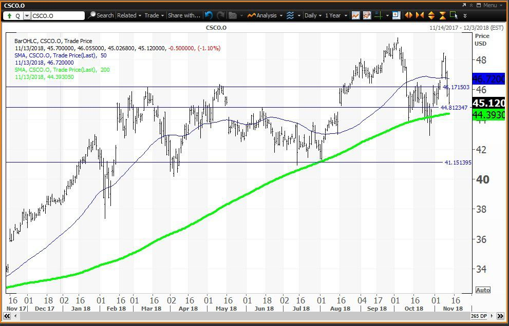 Cisco Reports Earnings Between Technical Levels
