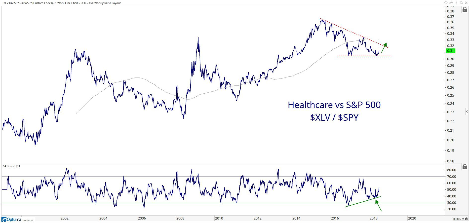 Large-Cap Healthcare Coming Back to Life?