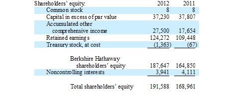 Balance Sheet: Analyzing Owners' Equity