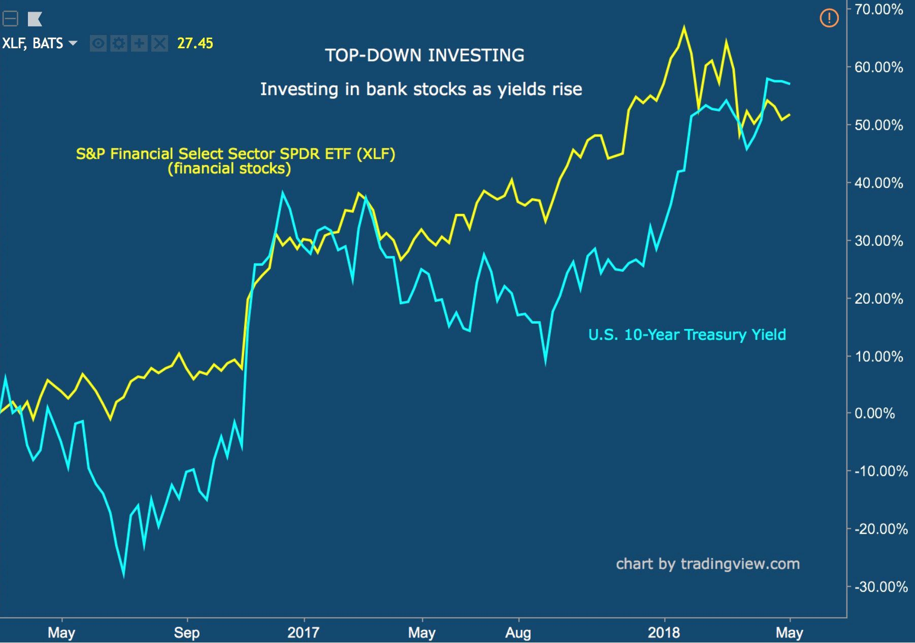 How Does Top-Down and Bottom-Up Investing Differ?