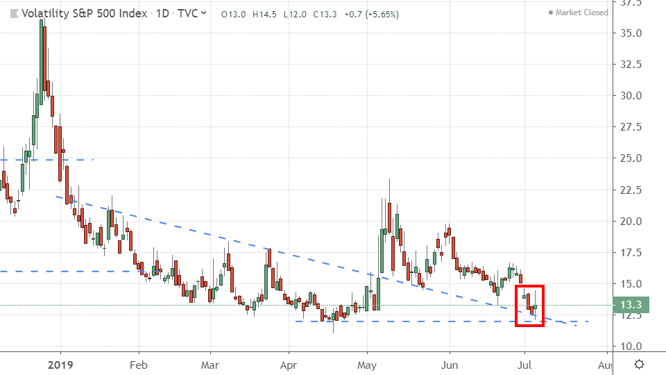 Chart showing the performance of the CBOE Volatility Index (VIX)