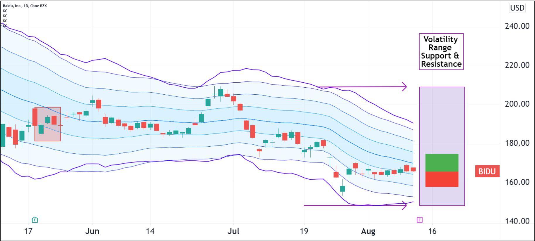 Volatility pattern for Baidu, Inc. (BIDU)