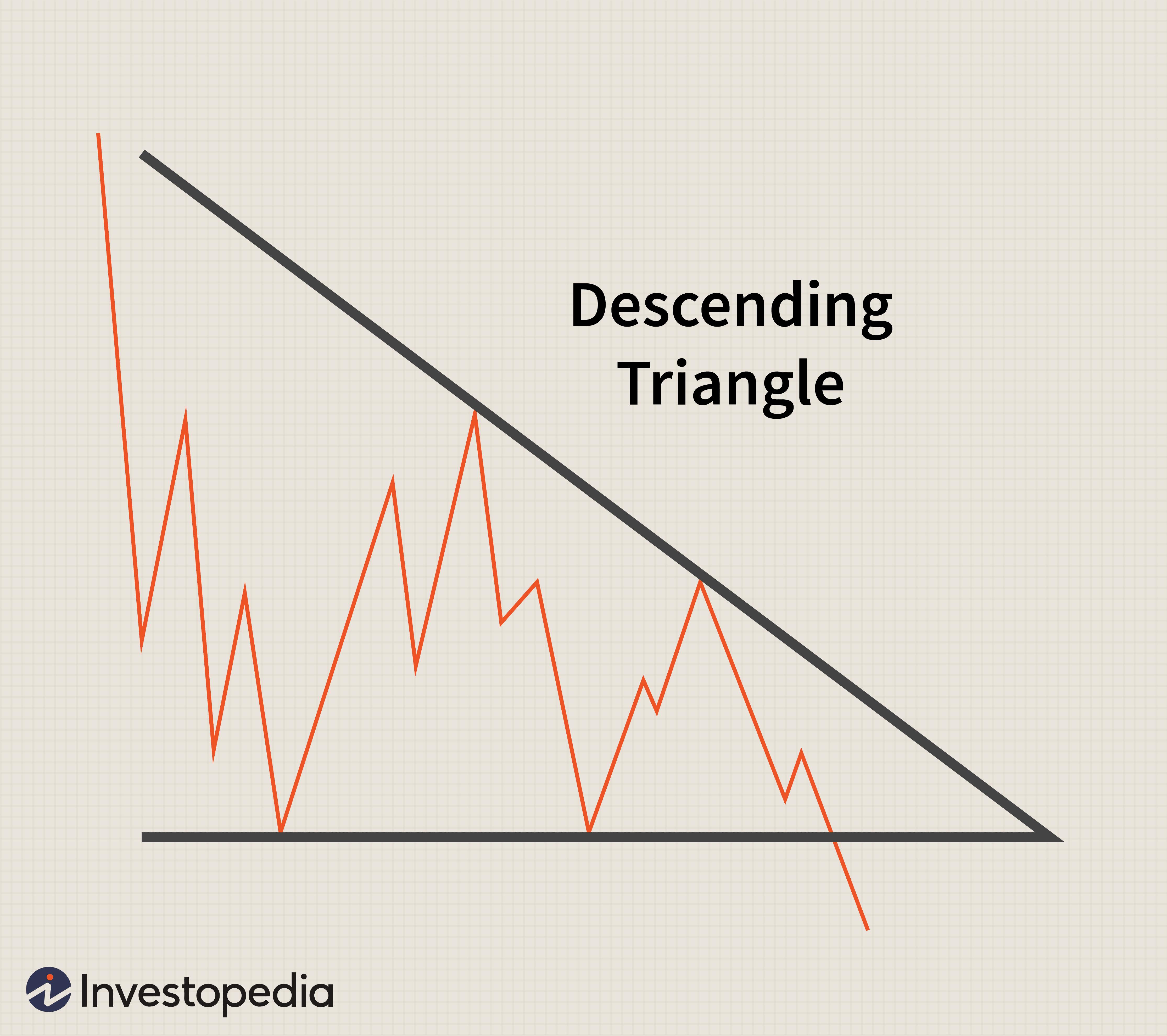 Descending Triangle