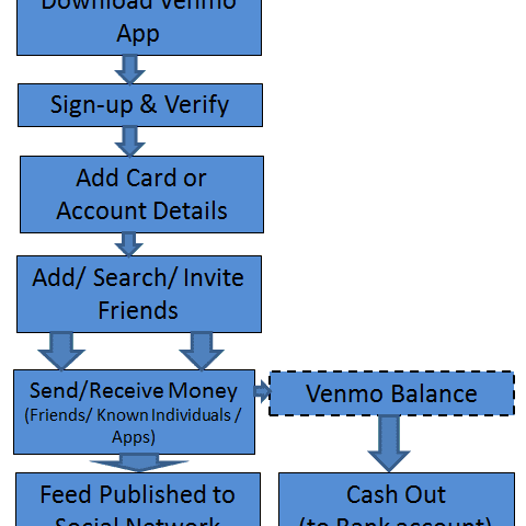 Venmo: Its Business Model and Competition