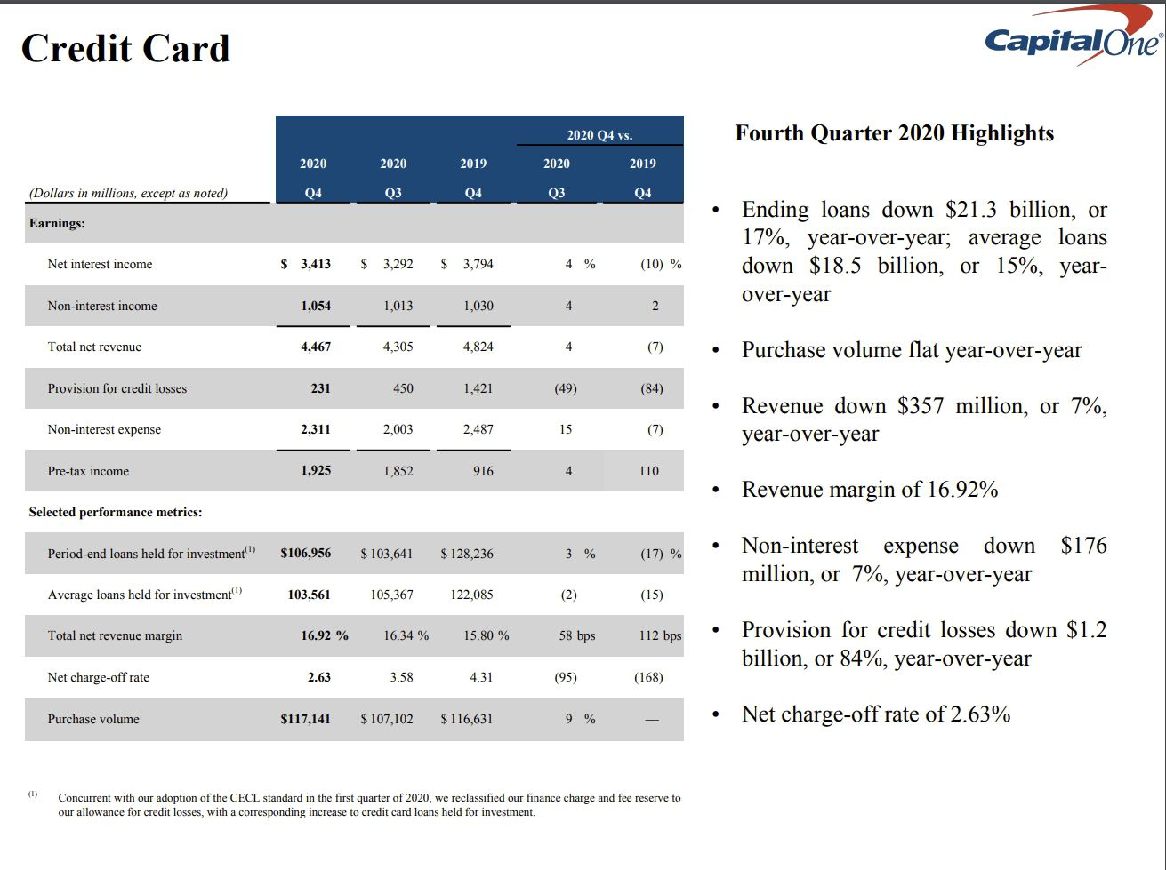Capital One Q4 2020 Highlights