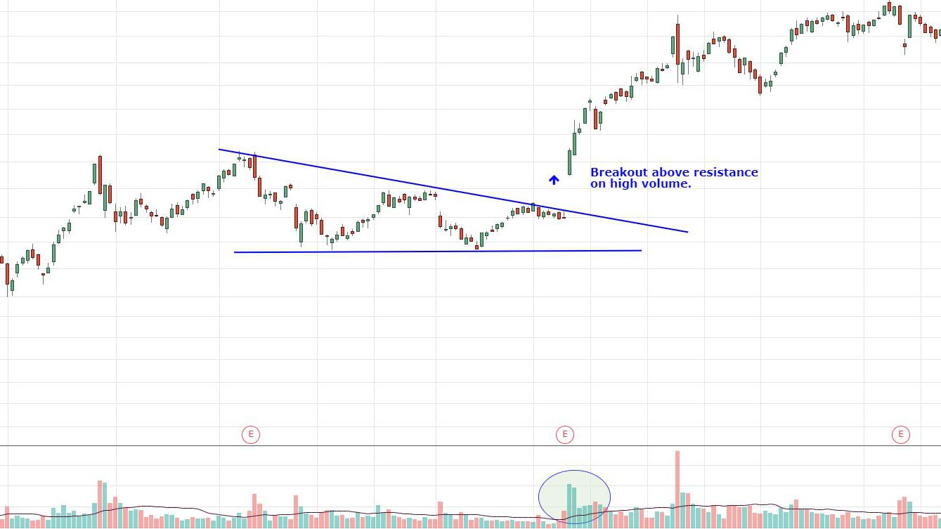 Brekdown On A Candle Candlestick Chart Ovi Trading Indicator