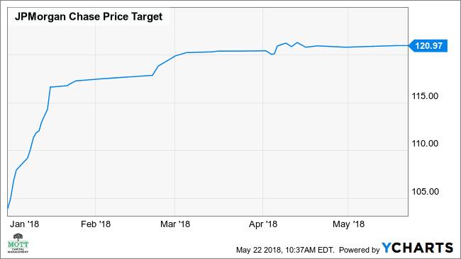 JPM Price Target Chart