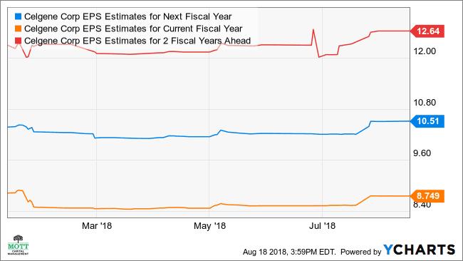 Celgene's Stock May See More Big Gains Ahead