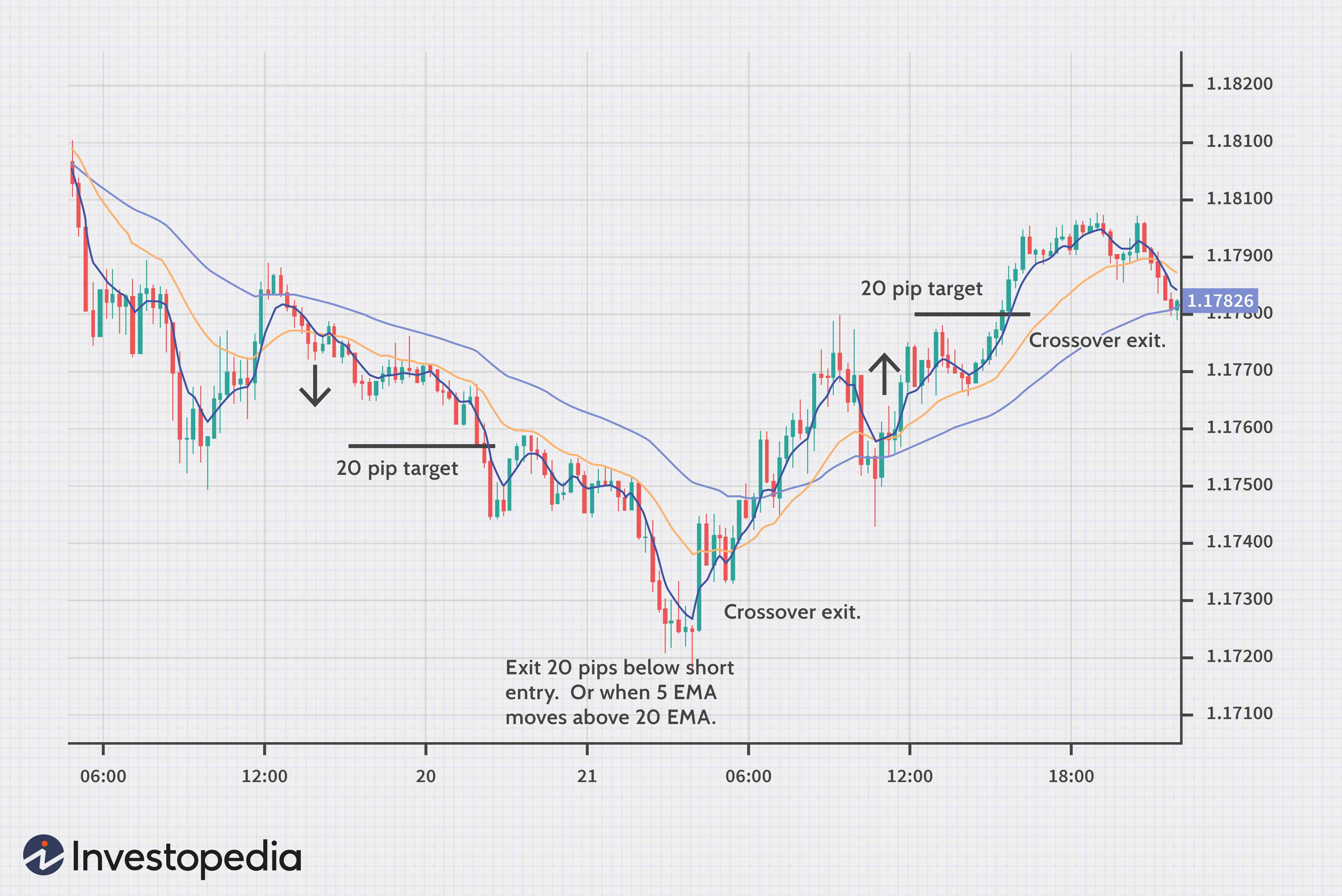 Ad as model investopedia forex ornstein and smough easy strategy forex