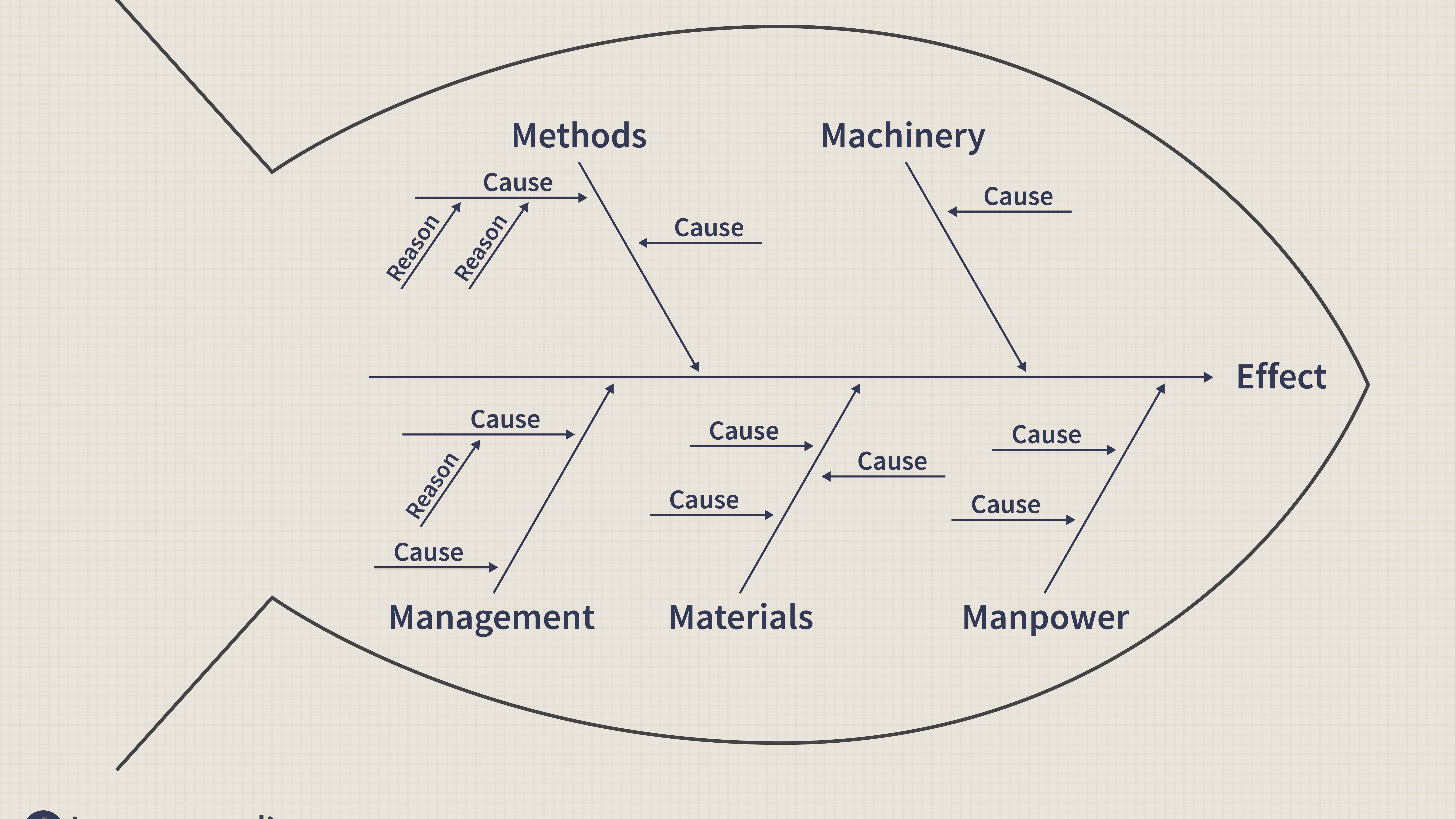 Ishikawa Diagram Definition