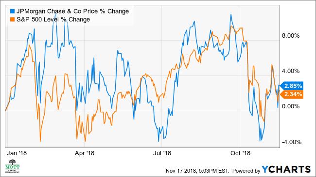 Why JPMorgan Will Fall Despite Buffett Bounce