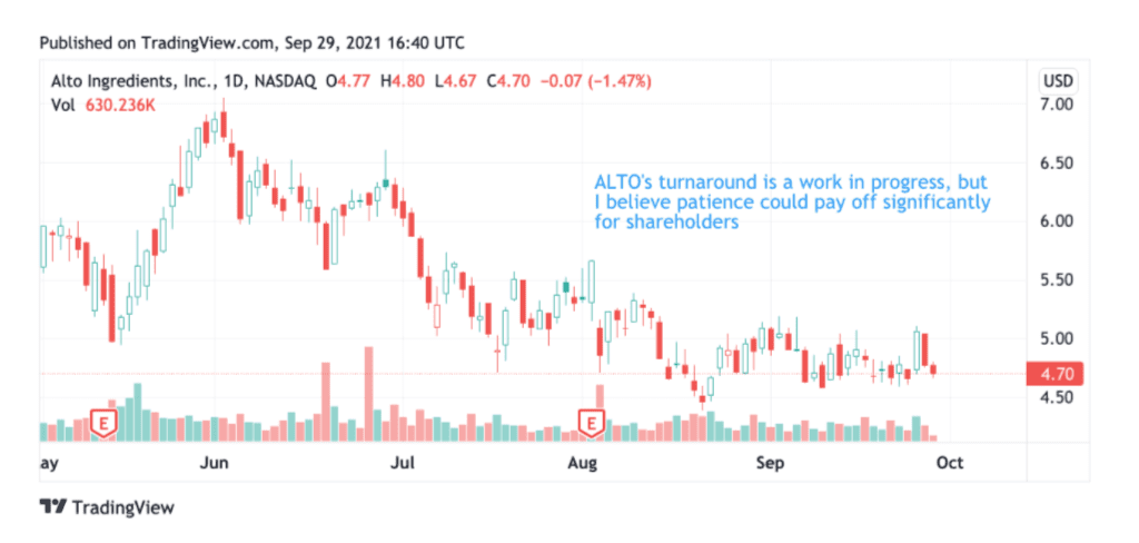 Share price performance of Alto Ingredients, Inc. (ALTO)