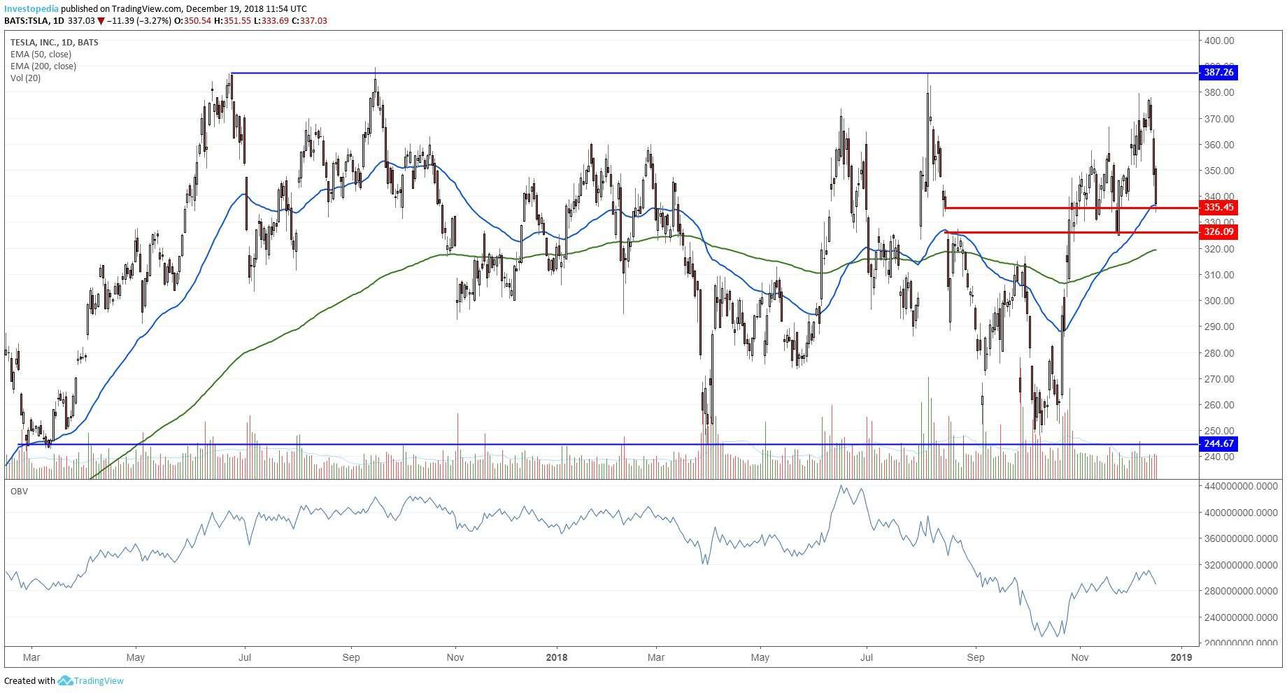 डेली टेस्ला के प्रदर्शन दिखा चार्ट, Inc (TSLA) स्टॉक