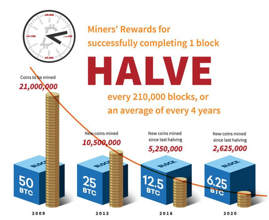 How much we can earn from bitcoin mining