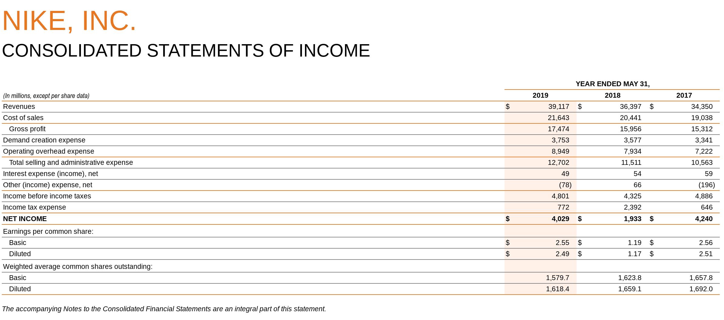 Morbosidad Colibrí asentamiento  مثابرة الانحراف التحرير nike financial statements 2018 -  peoriaorchidsociety.org