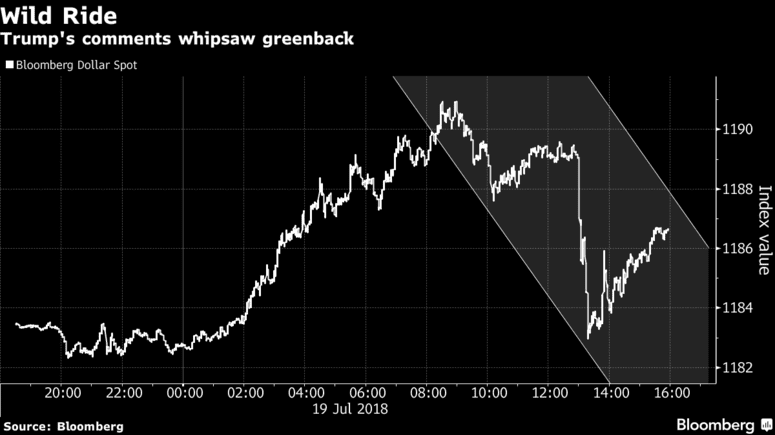 Dollar Volatility July 19, 2018