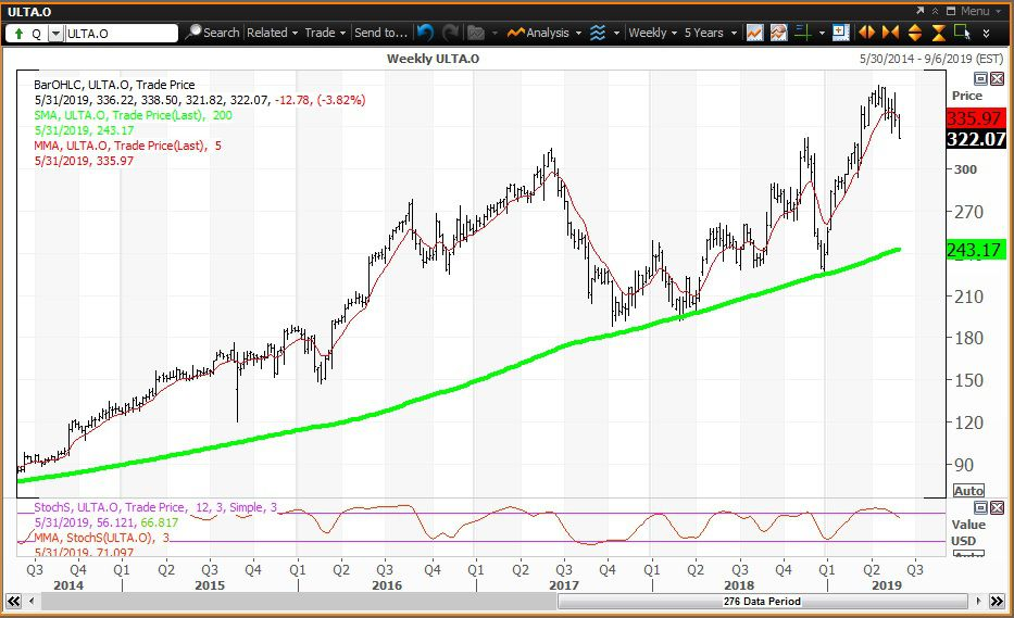 Weekly technical chart showing the share price performance of Ulta Beauty, Inc. (ULTA)