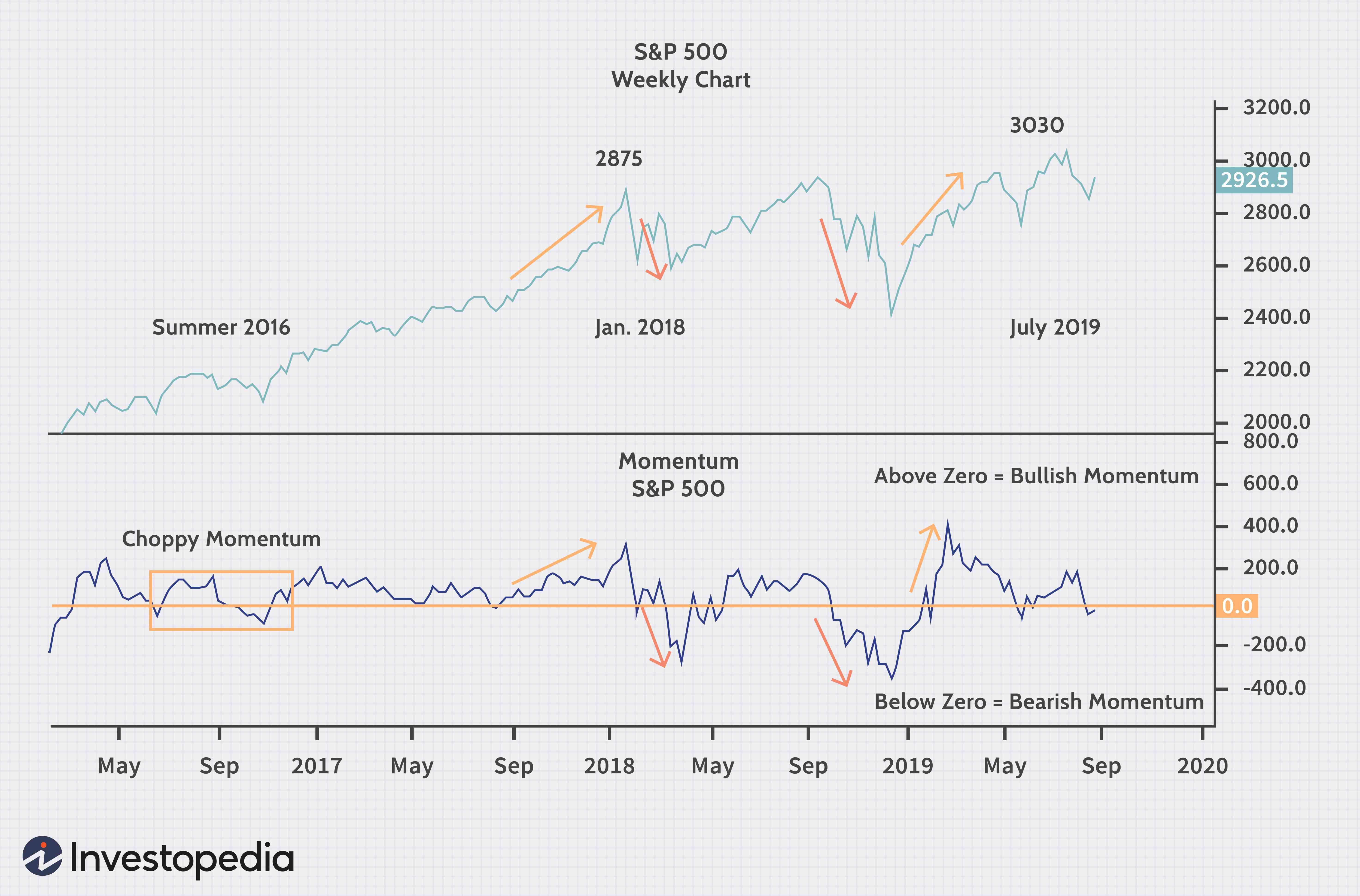 Momentum Indicates Stock Price Strength