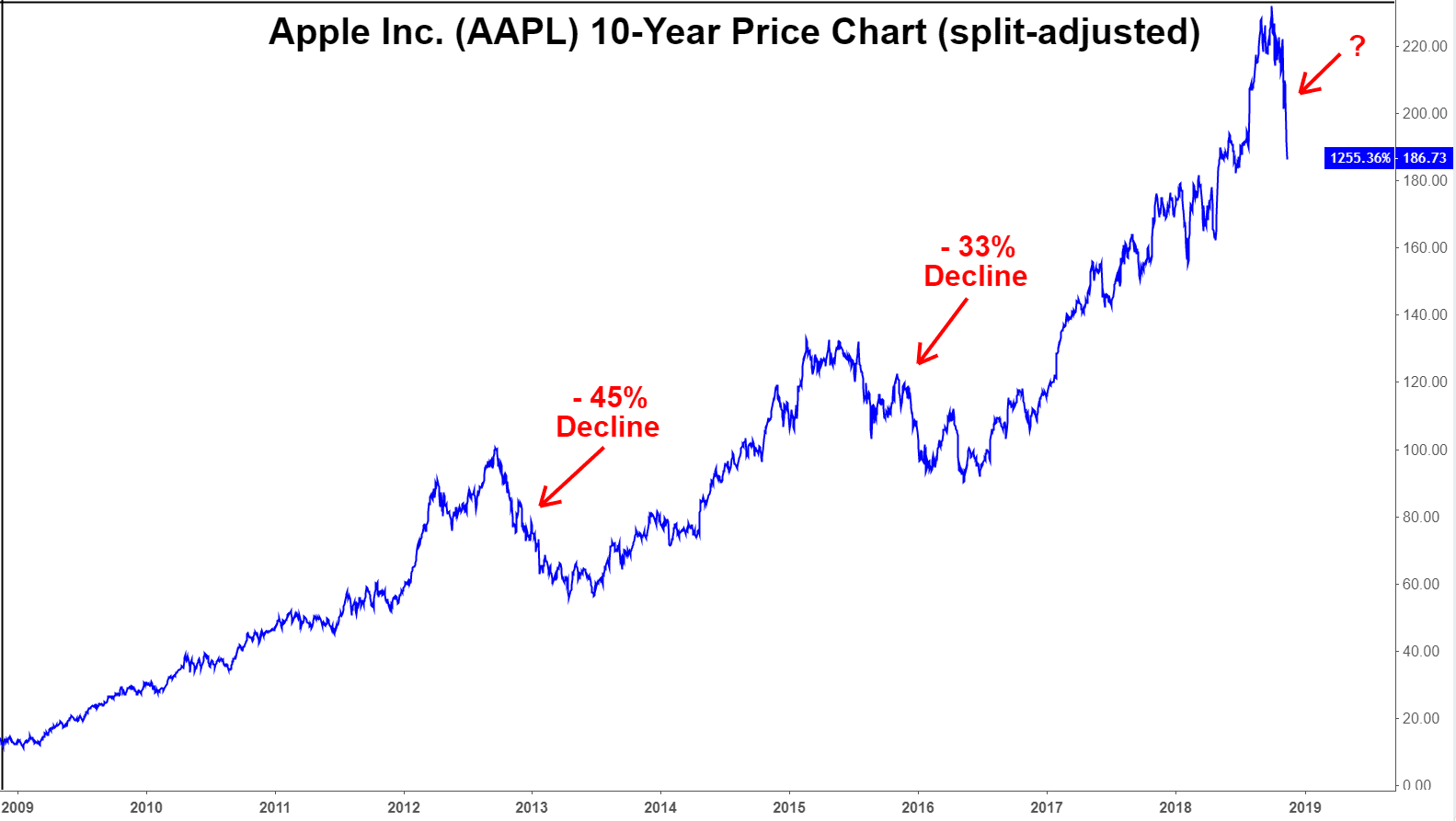 Apple on the Brink of a Bear Market