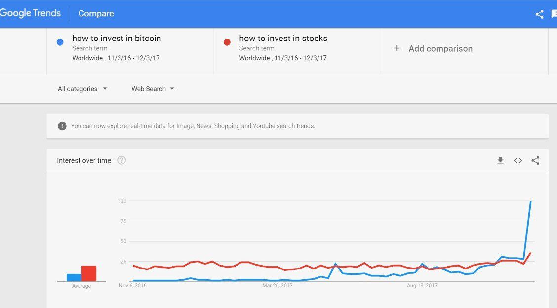 bitcoin investing overtakes stocks in google search trends