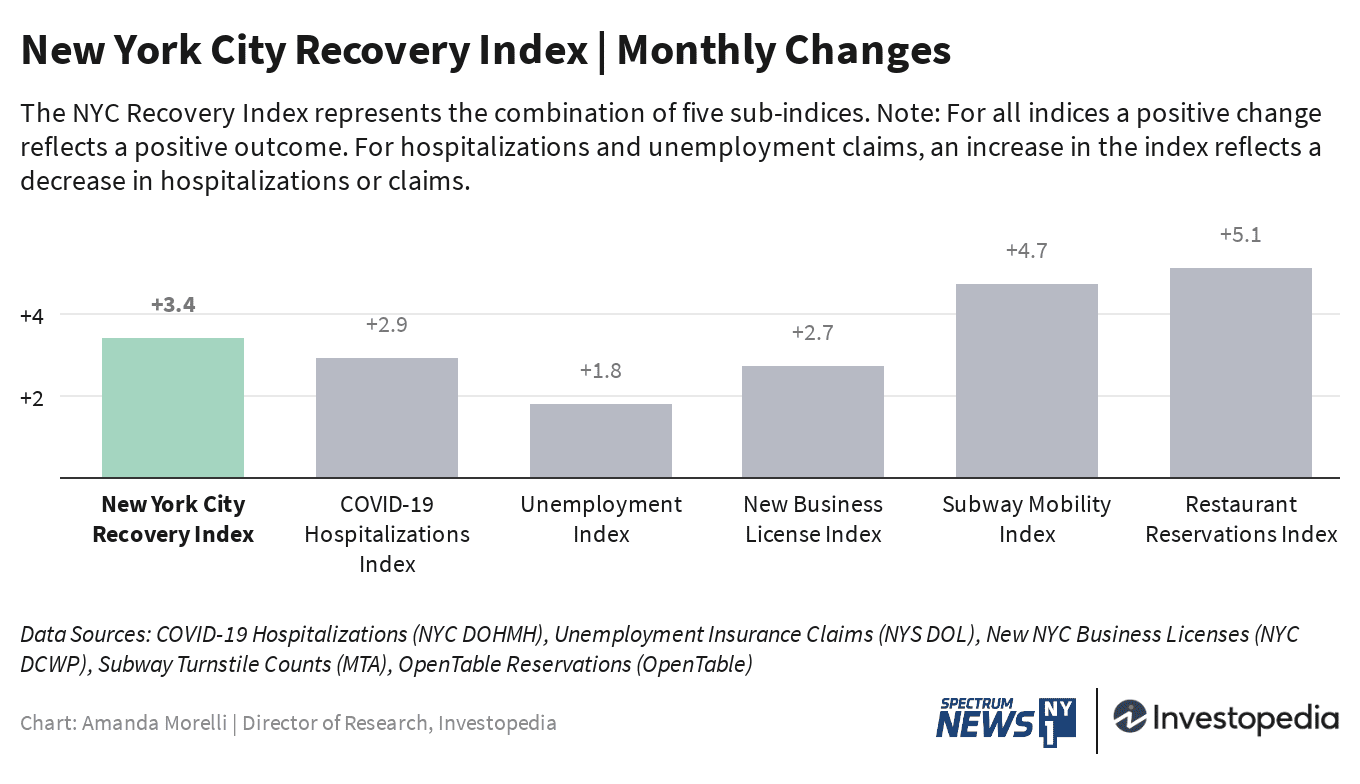 Monthly Changes in NYC Recovery