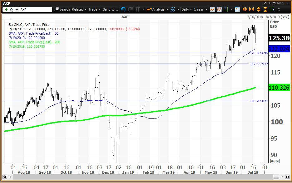 Amex Beats on Earnings, but Stock Slumps Anyway