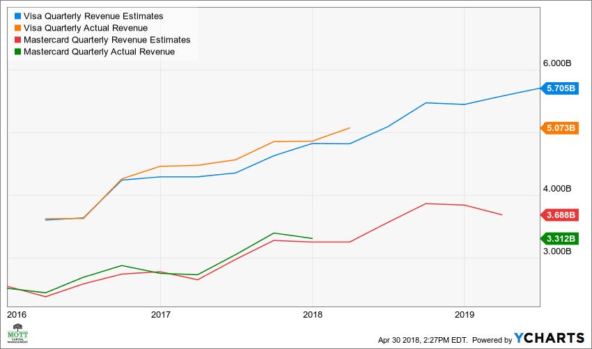 Why MasterCard Shares May Outperform Visa