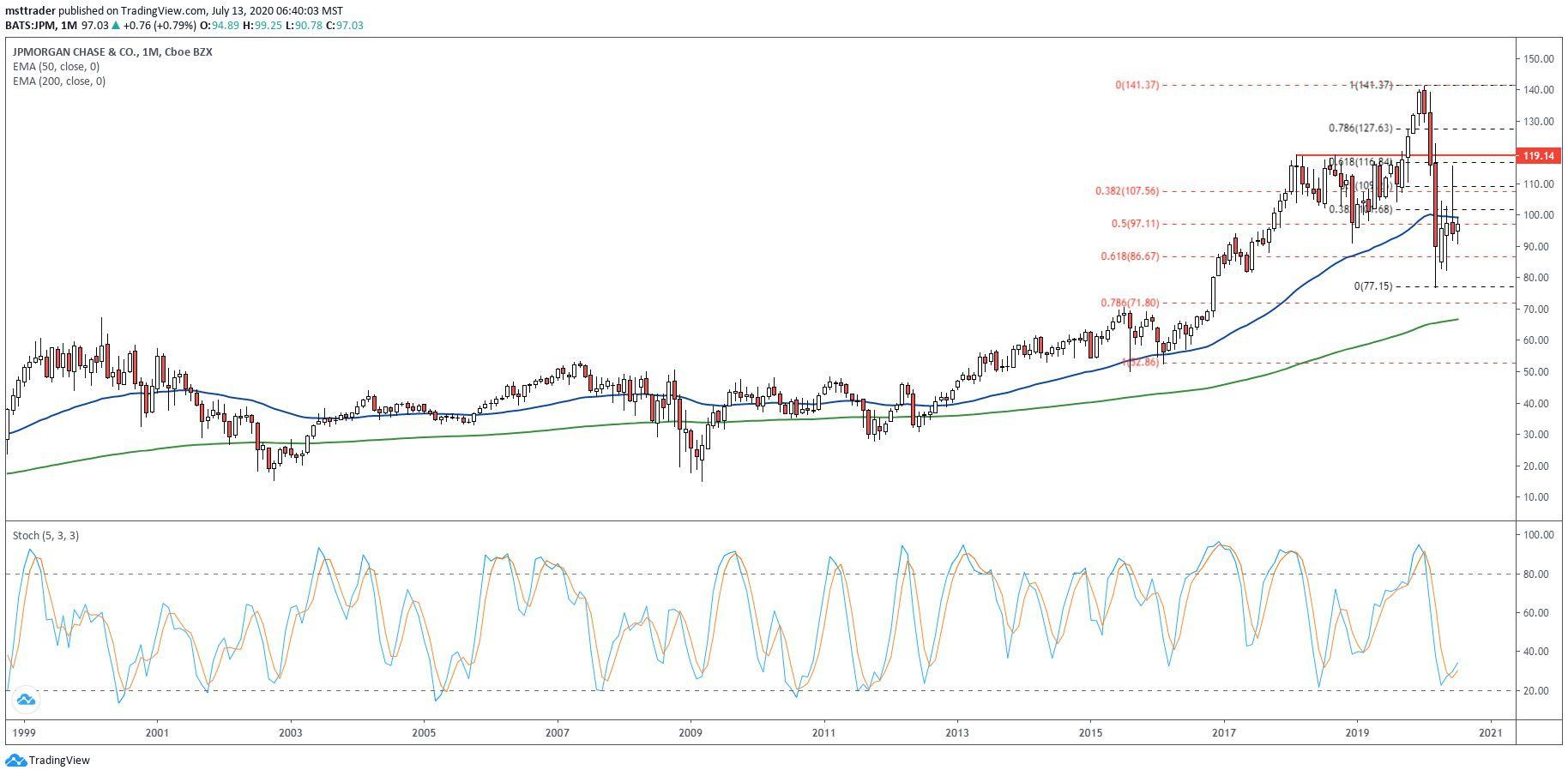 Current Stock Price Jp Morgan - STOCROT